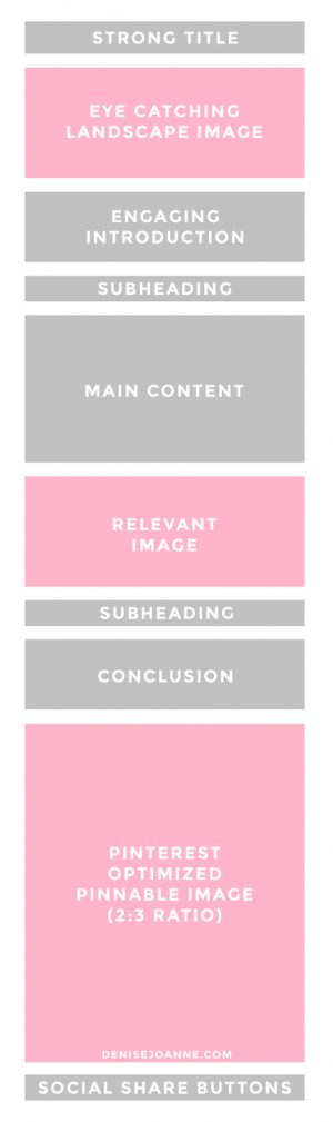 A visual representation of the anatomy of the perfect blog post. Showing the layout in coloured blocks.